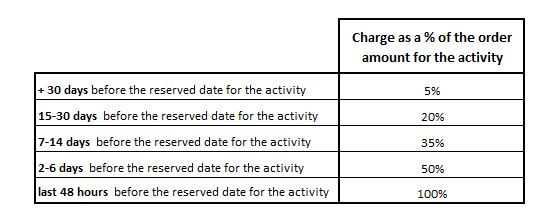 Mauritius Attractions Cancellation fees chart