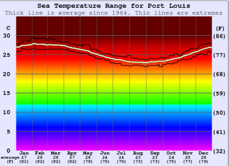 Sea Temperatures in Mauritius