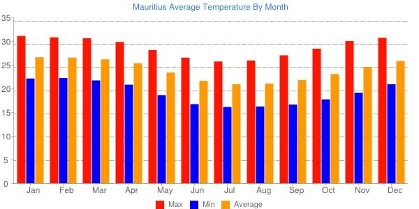 Temperatures In Mauritius Mauritius Attractions